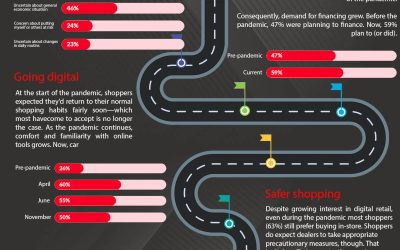 COVID trends on car buying